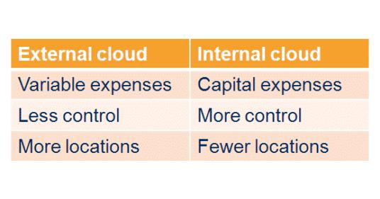 Internal External Private Public Hybrid Virtual Cloud