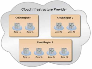 Four Steps to Achieving High Availability in the Cloud