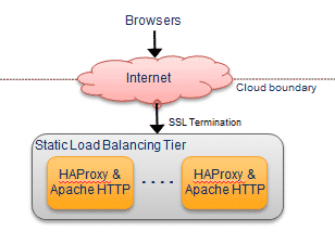 DNS Load Balancing and Using Multiple Load Balancers in the