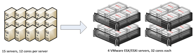 Oracle in VMware Env 3 of 3 figure 1