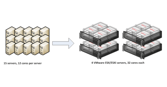 Oracle Database Licensing in a VMware Virtual Environment (Part 3 of 3)