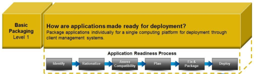 Application Readiness - Basic Packaging