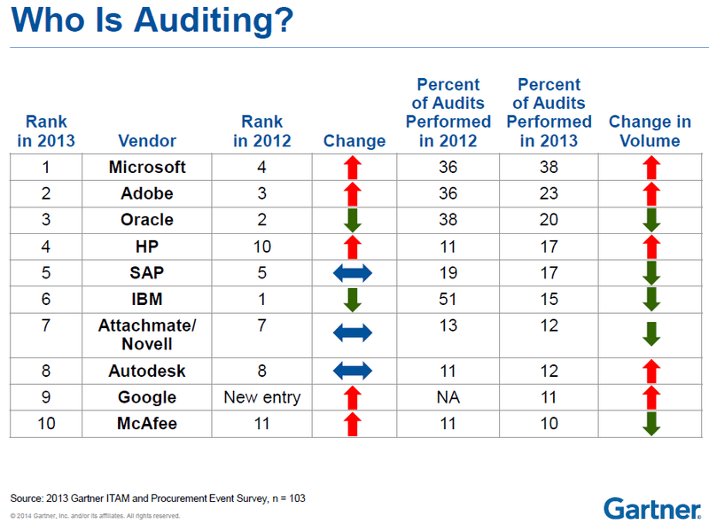 Who is Auditing - Gartner