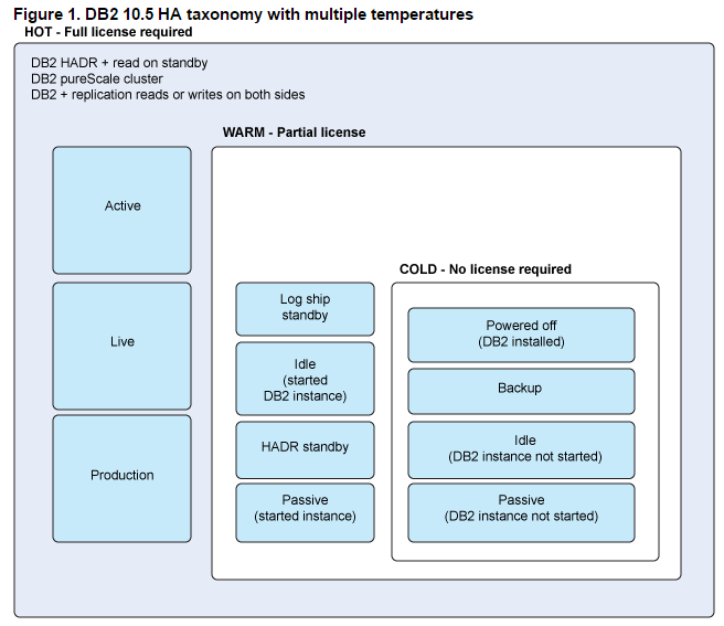 IBM DB2 HA Licensing Table