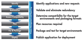 Application-Readiness-Key-Phases