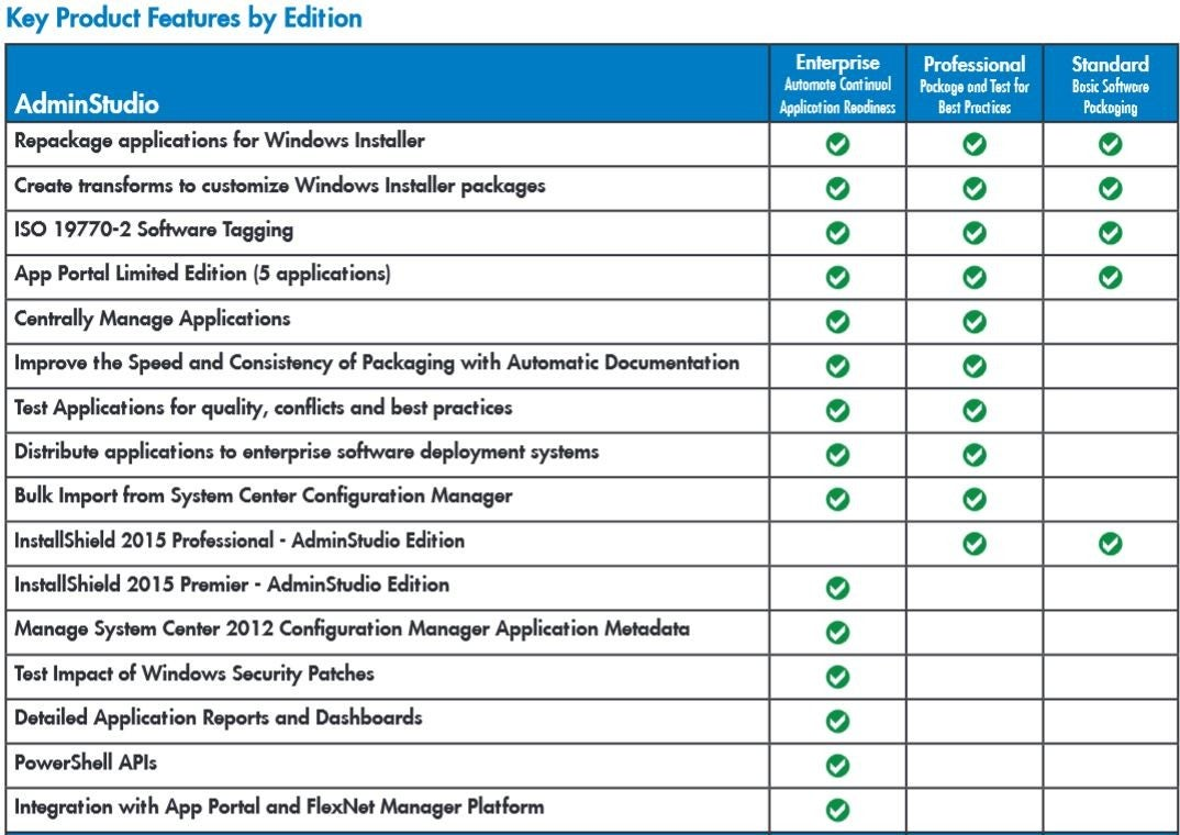 AdminStudio Editions Comparison Chart | Flexera Blog