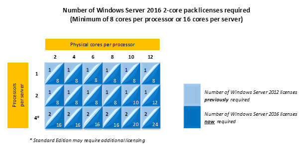Windows Server Blog Graphic May16