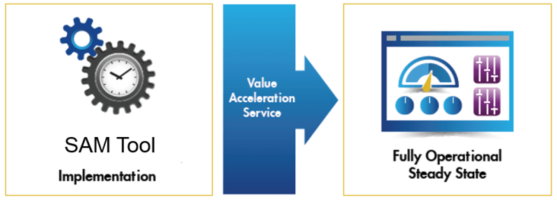 SLO Value Acceleration Service Feb17