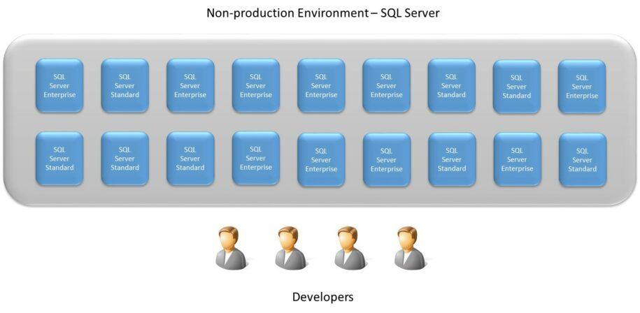 Microsoft SQL Server Licensing – A Deeper Look