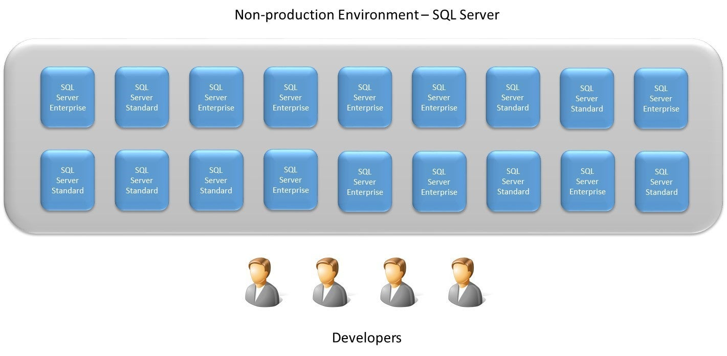 Microsoft SQL Server Licensing – A Deeper Look   Flexera Blog