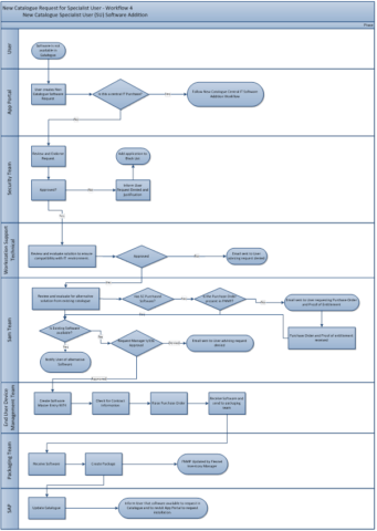Dealing with Complex Licensing and Software Request Workflows