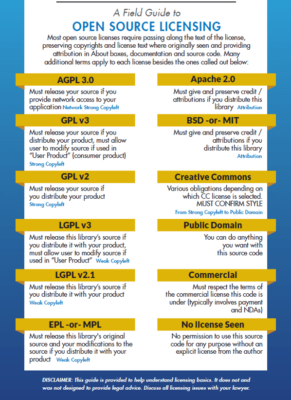 A Field Guide to Open Source Software Licensing