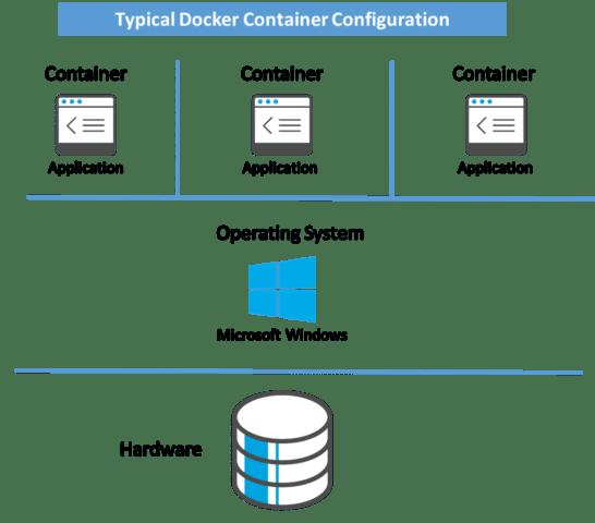 Microsoft SQL Server – A Deeper Look Continued…