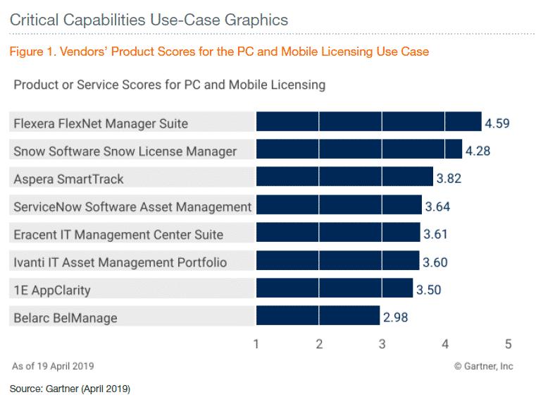 Flexera in the Gartner Critical Capabilities report for Software Asset Management Tools