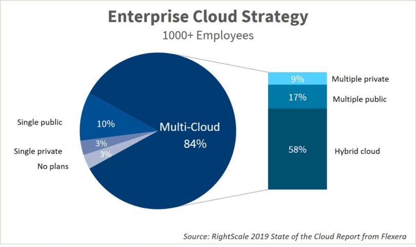 Optima + Oracle Cloud: Evolving the multi-cloud landscape