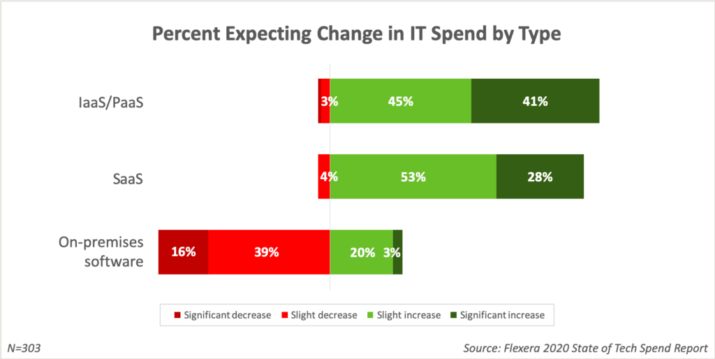2020 Changes in IT Spend