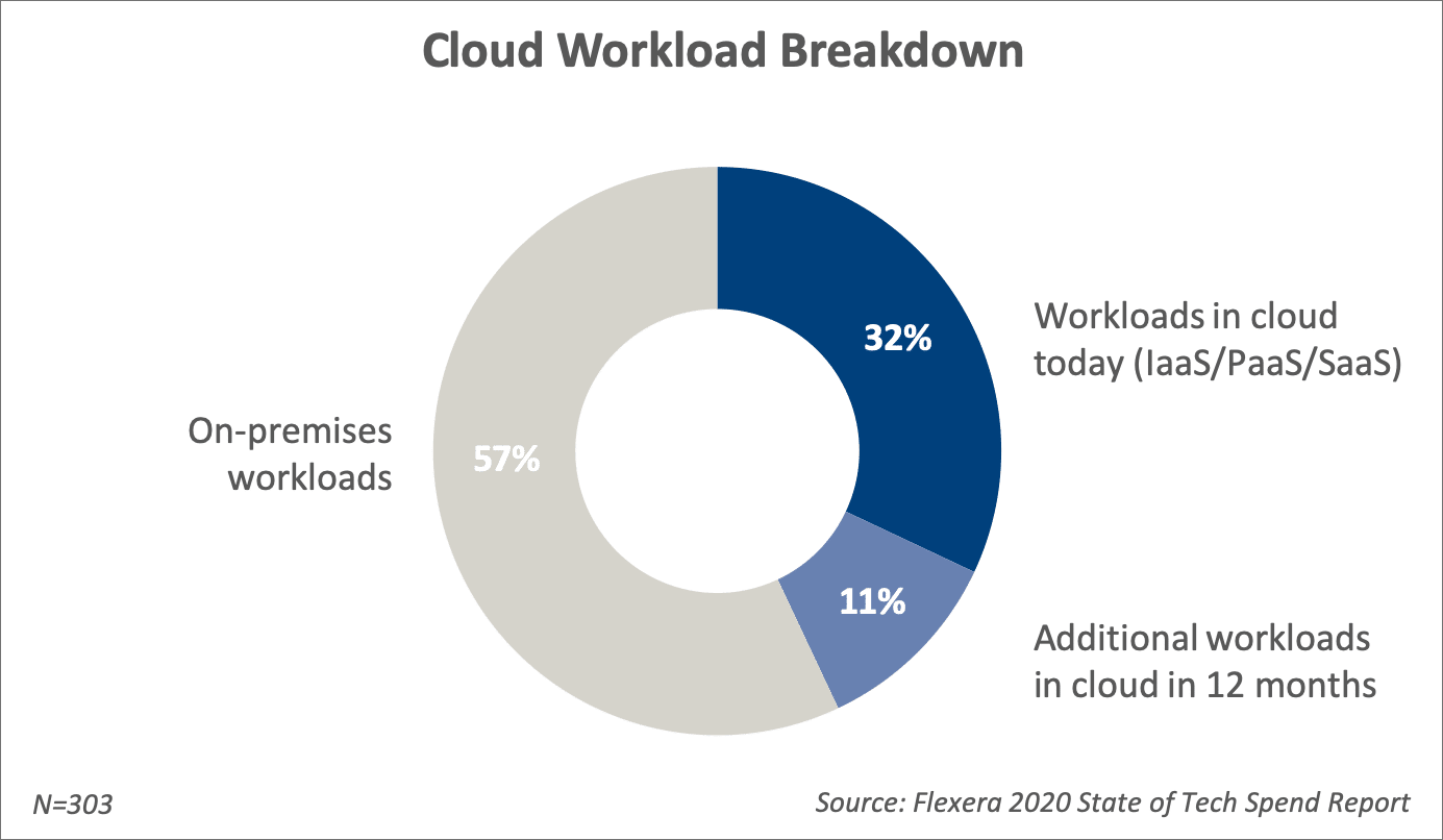 2020 report: Cloud Migration of Workloads