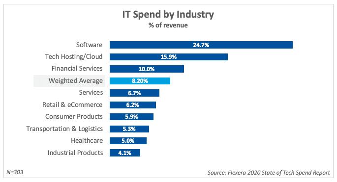 IT Spending by Industry