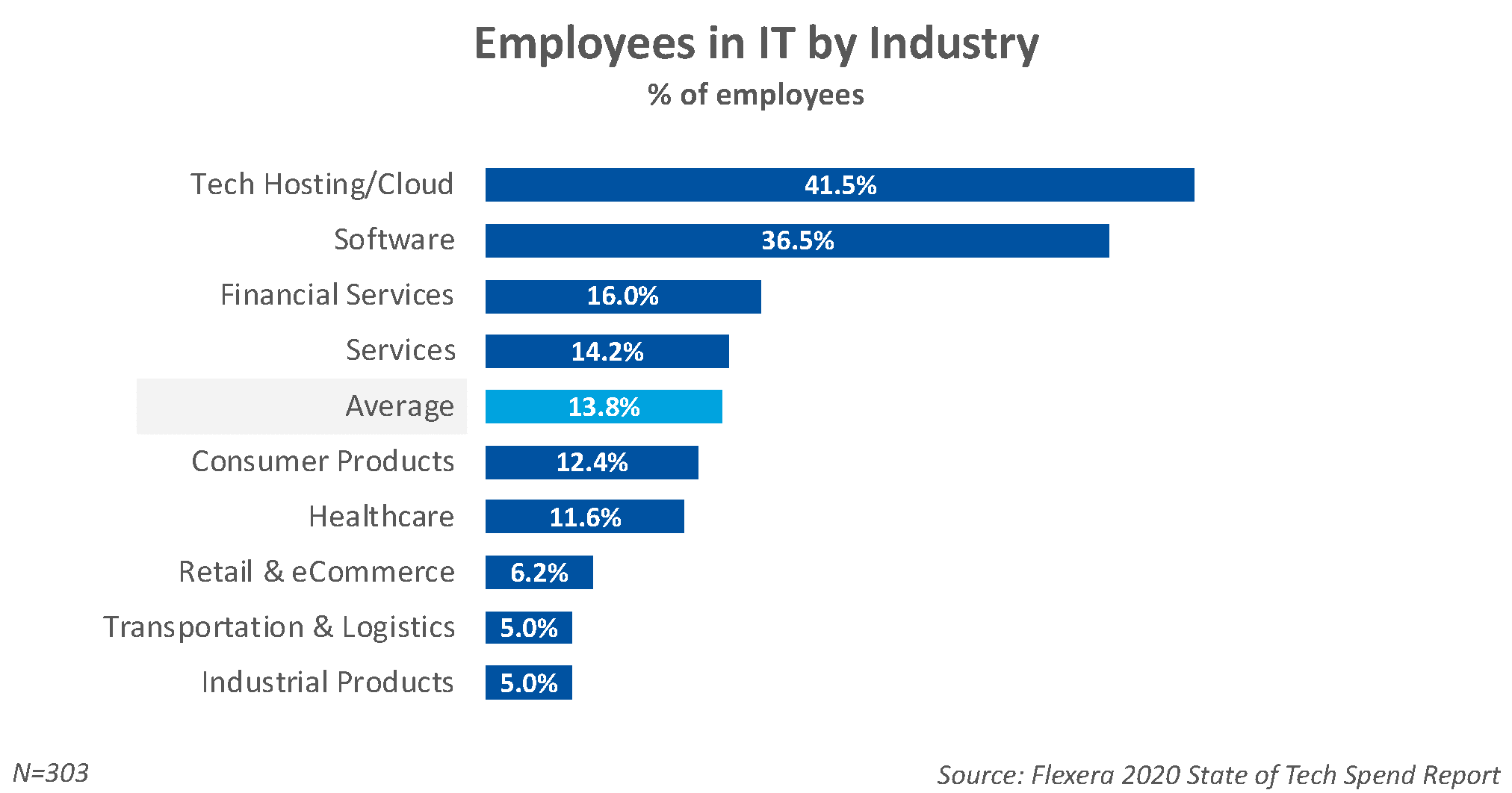 Percentage of Employees In IT by Industry
