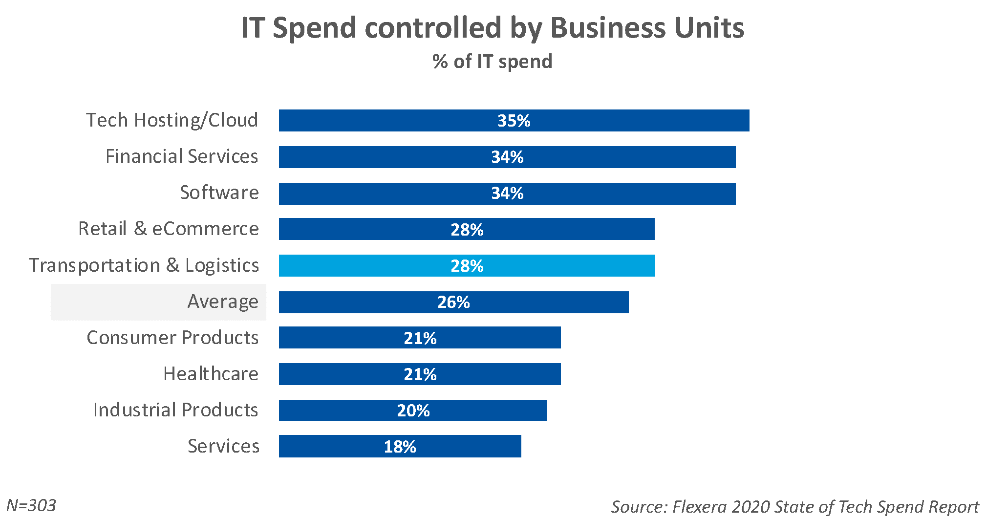 Shadow IT spend by Industry