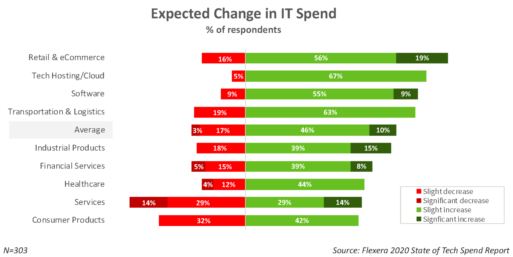 2020 TRENDS FOR IT SPENDING BY INDUSTRY