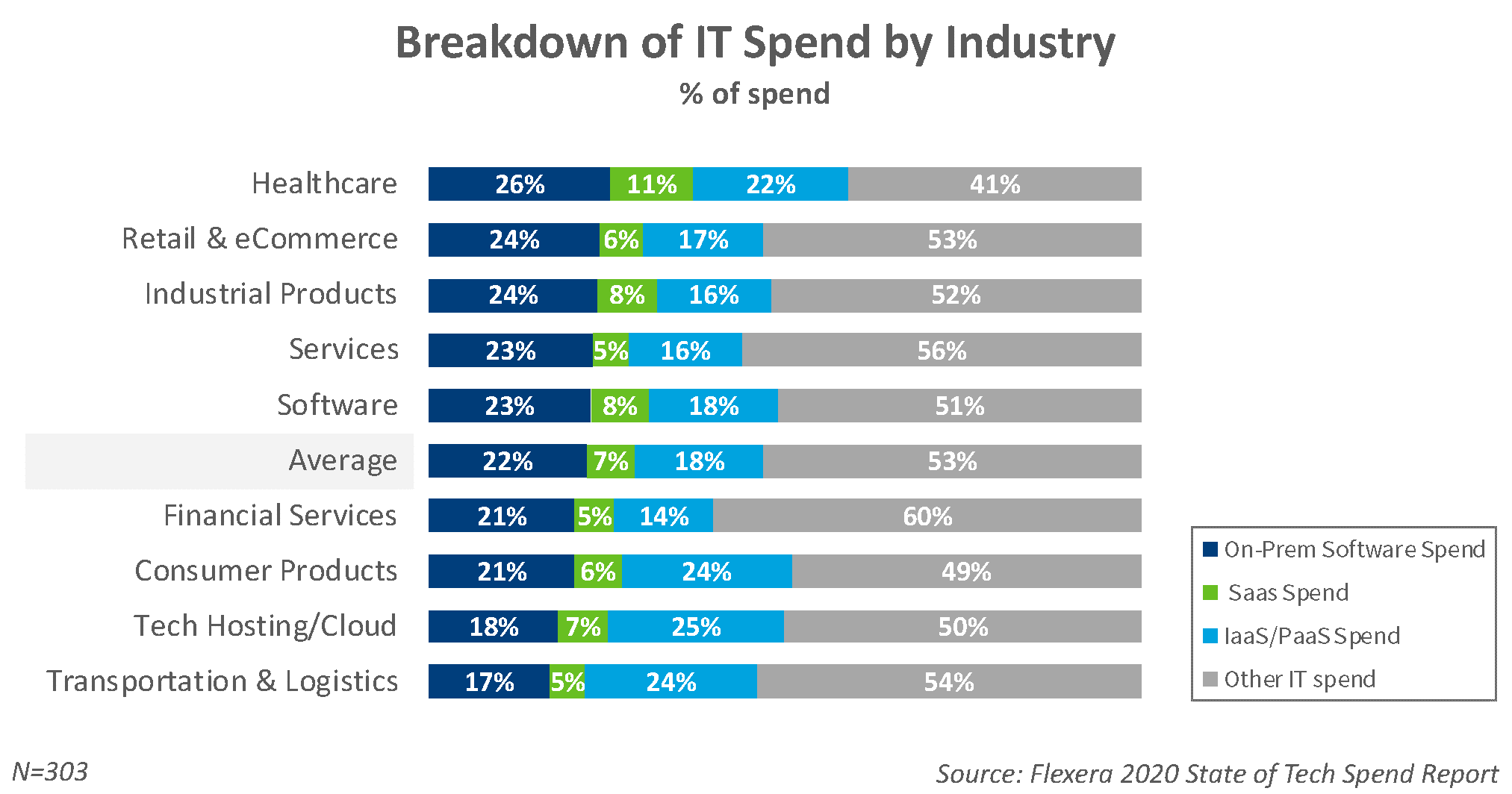 SOFTWARE, SAAS, AND CLOUD SPENDING BY INDUSTRY