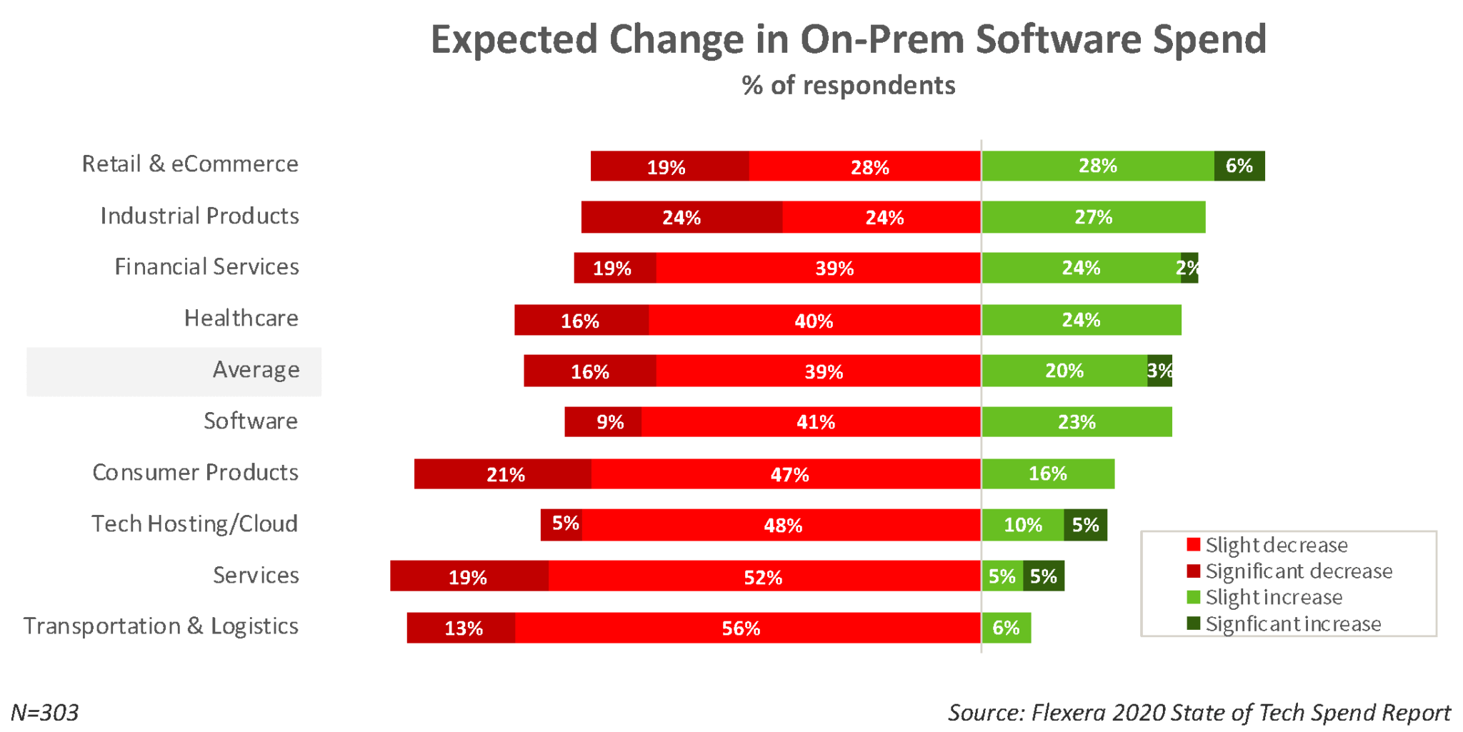 Software Spending Trends by Industry