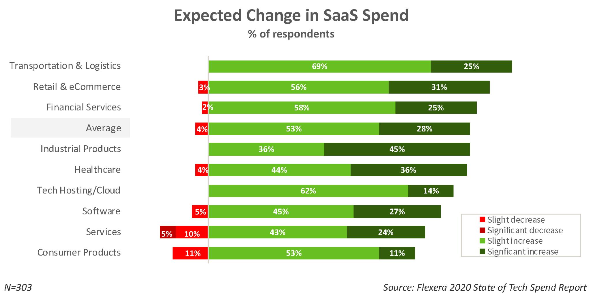 SaaS Spending Trends by Industry
