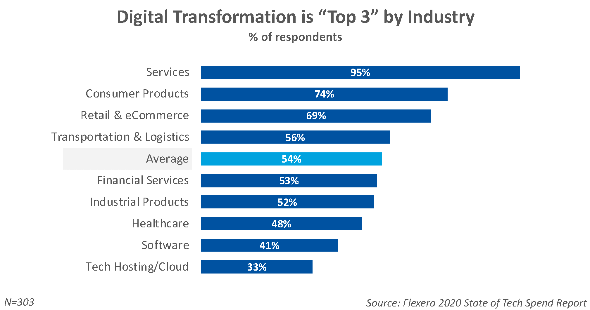 Digital Transformation by Industry
