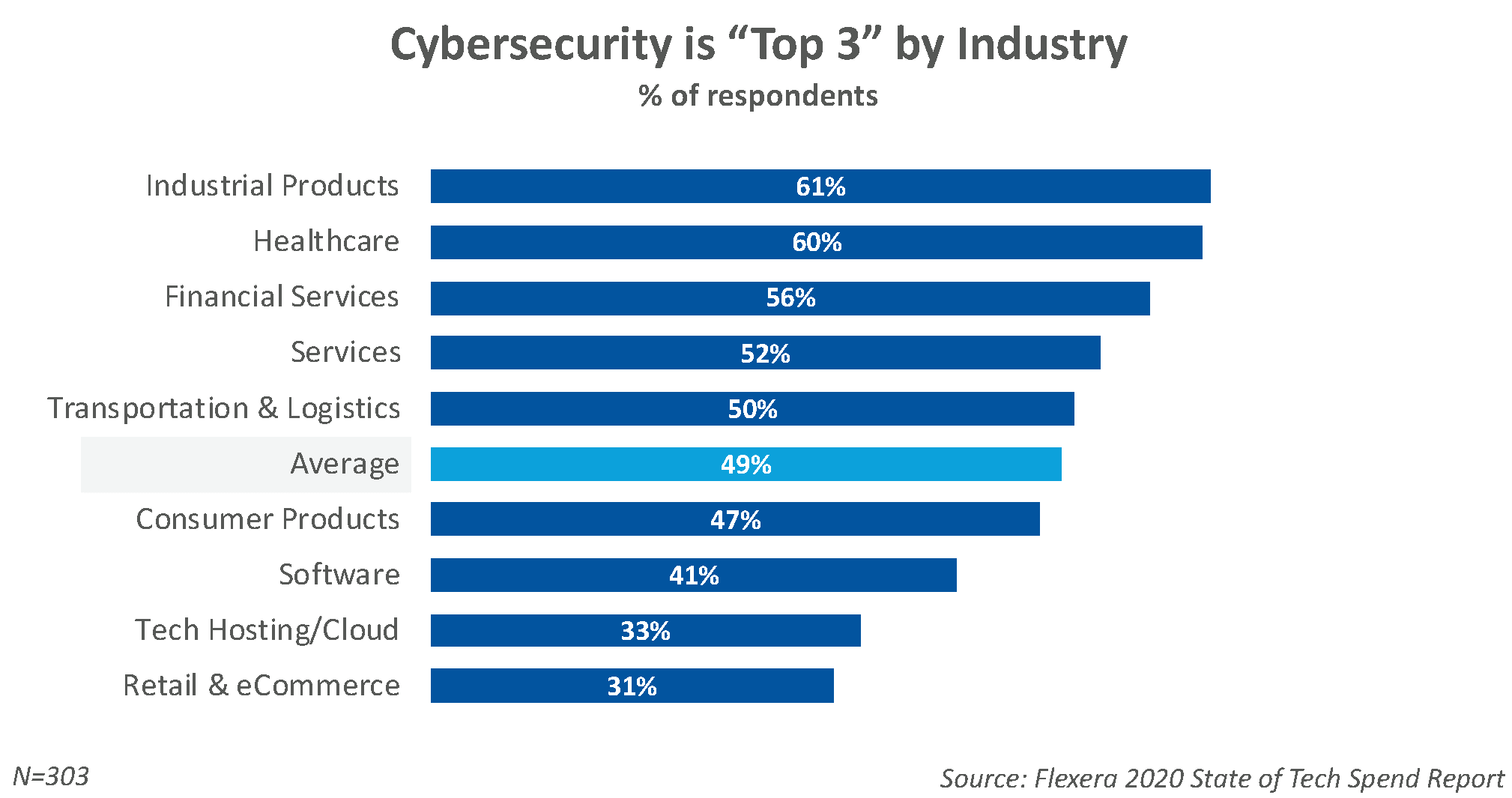Cybersecurity by Industry