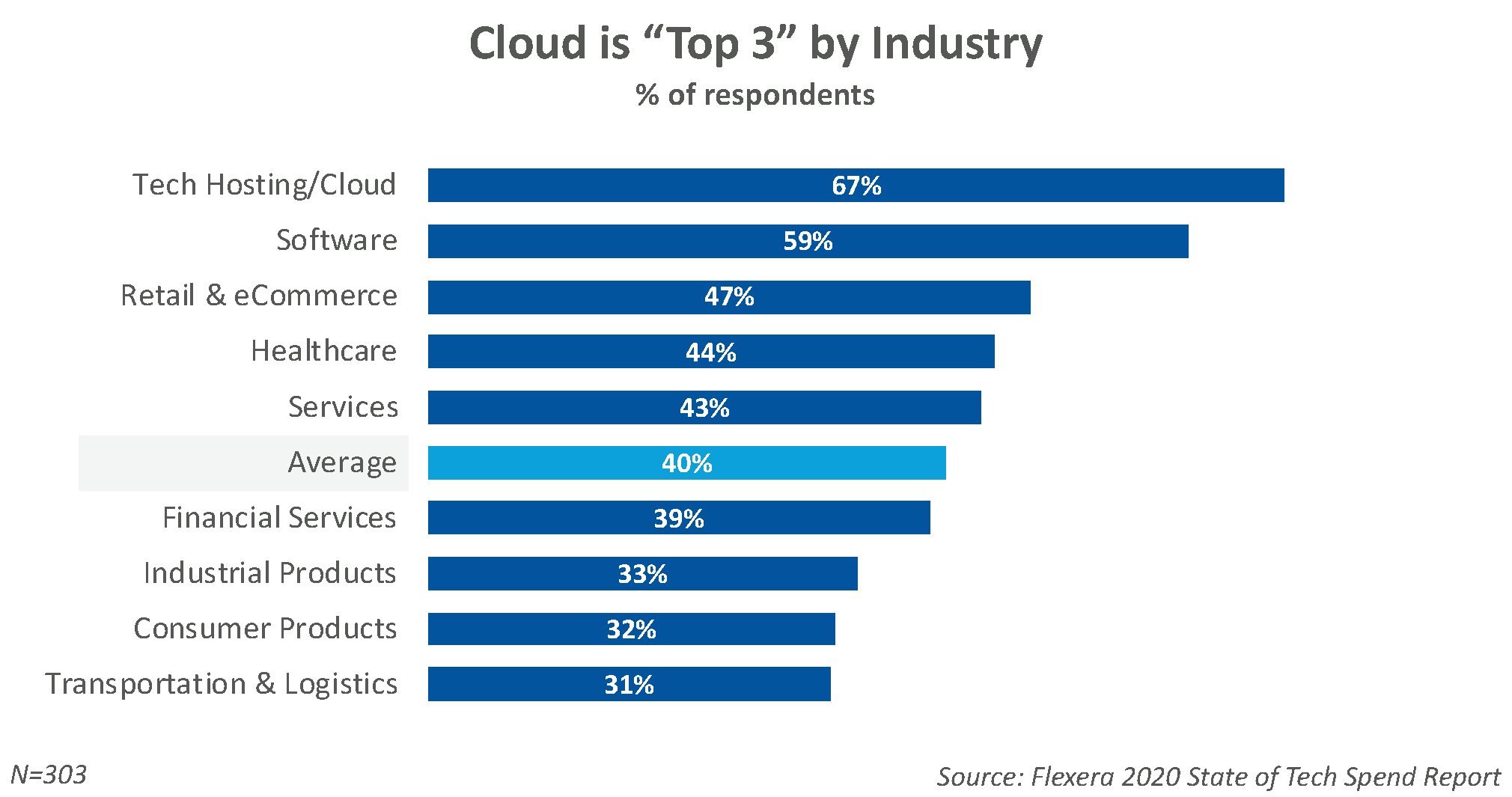 Cloud Initiatives by Industry