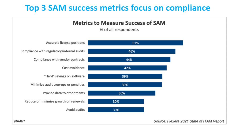 Success of Software Asset Management Chart