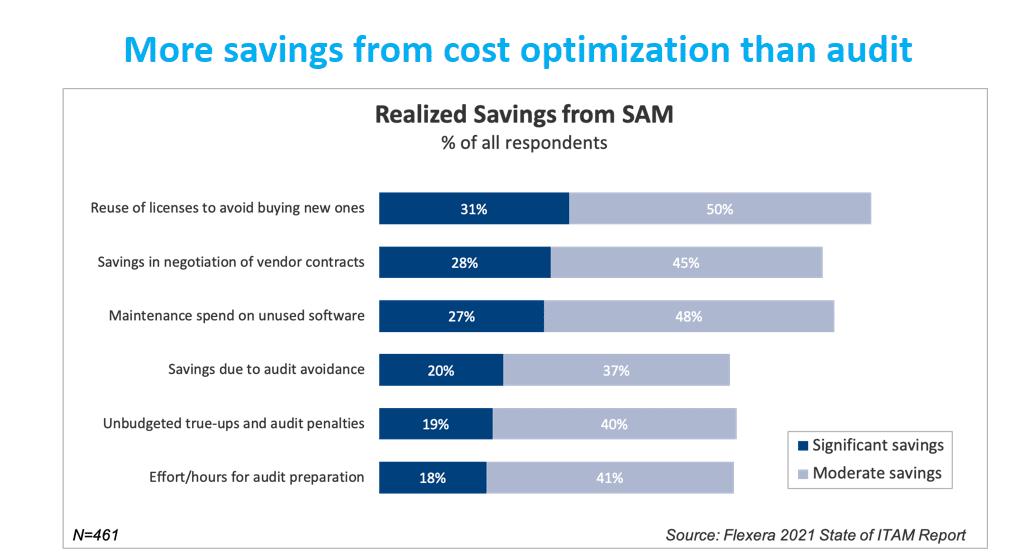 Software Asset Management Savings Chart