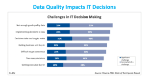 challenges in it decision making chart