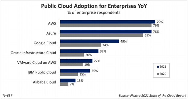 Cloud adoption YOY