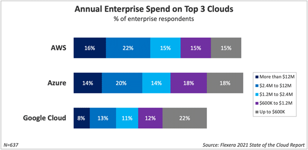 Enterprises are growing their public cloud footprint