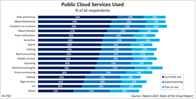 Most heavily used PaaS services
