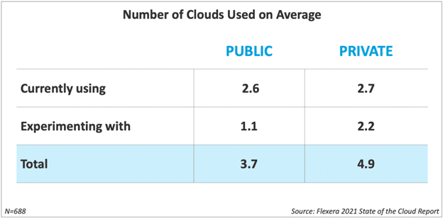 Number of Clouds