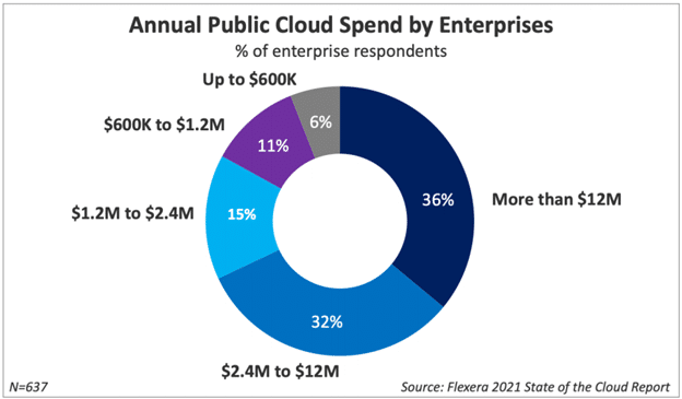 Enterprise Cloud Spend