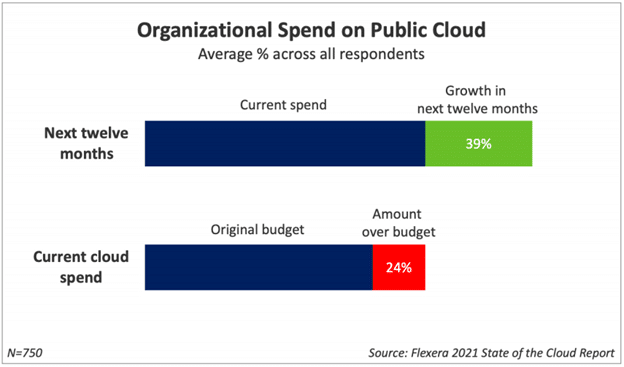 growing cloud spend