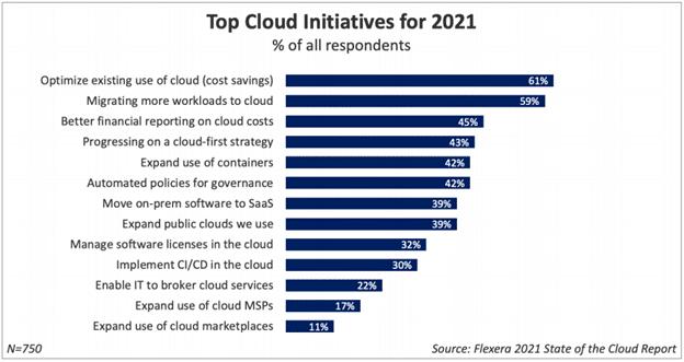 top cloud initiative