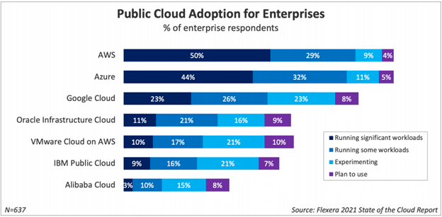 Major public cloud provider use