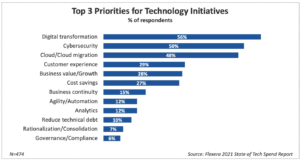 top technology initiatives priorities chart