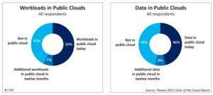 workloads vs data in public clouds chart